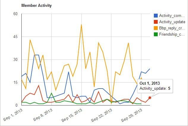 Activity Types - Line Chart