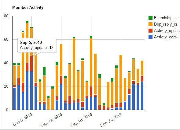 Activity - Stacked Bars